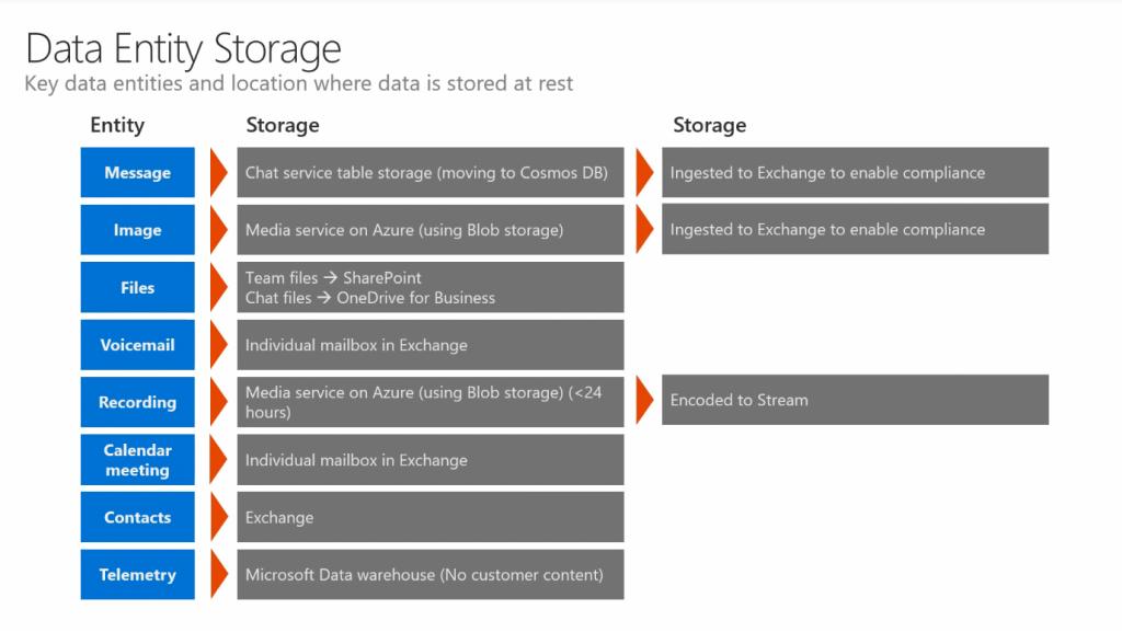 MS_Teams_Data_Entity_Storage