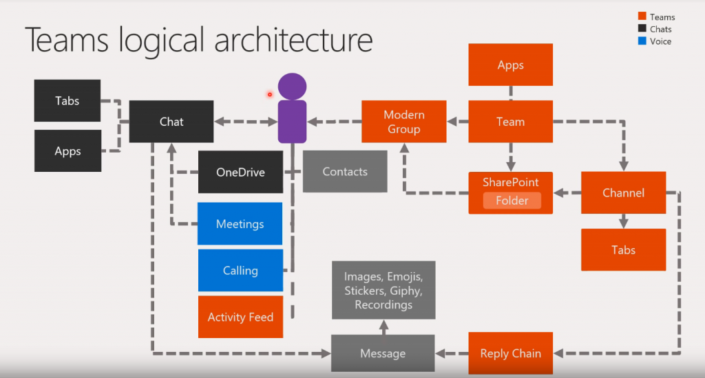 MS_Teams_Logical_Architecture