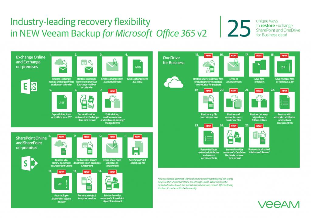veeam_o365_restore_possibilites