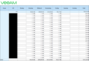 Top 5 Veeam One Reports Change Rate Estimation Report