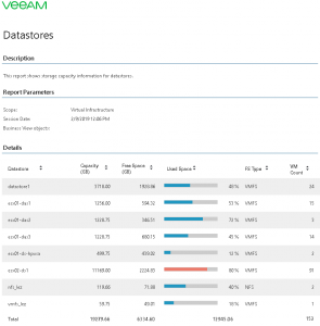 Top 5 Veeam ONE Reports Datastore Capacity