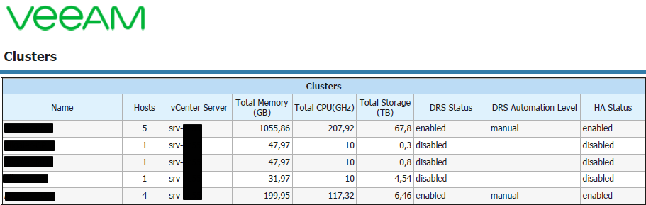 My Top 5 Veeam ONE Reports for VMware - virtualhome blog Veeam