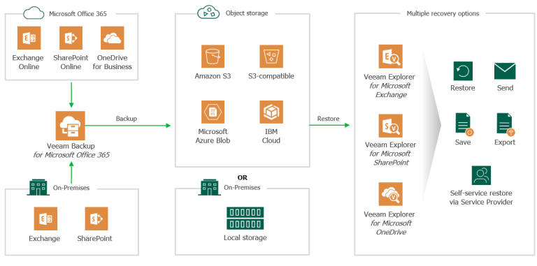 Veeam Backup for Office 365 v4