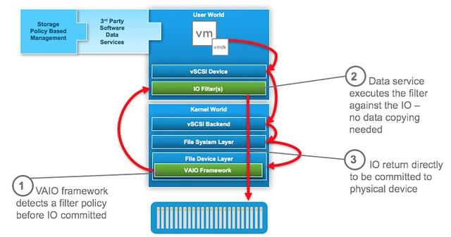 vSphere API for I/O