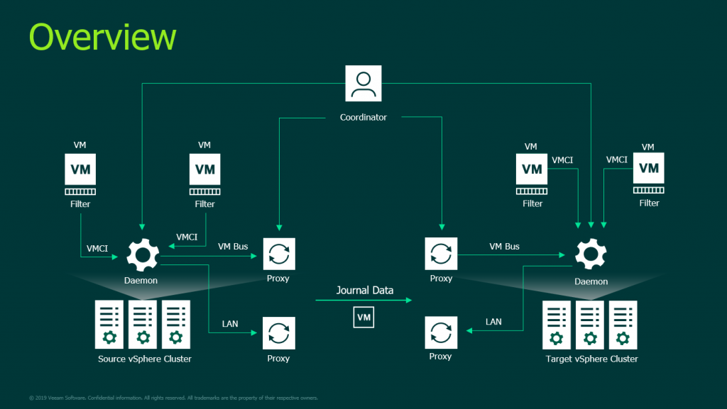 vSphere API for I/O CDP Overview